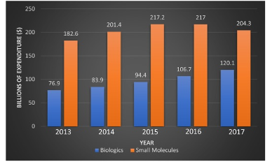 US net expenditure on small molecules vs biologics for the period 2013-2017