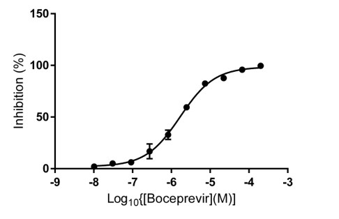 Figure 1 Anti-infectives